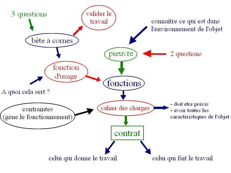 Schéma bilan de la séquence Schéma-bilan